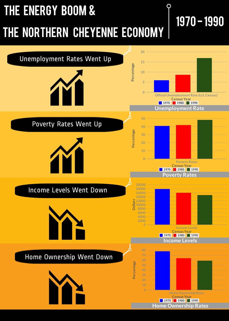 NorthernCheyenneinfographic (1)