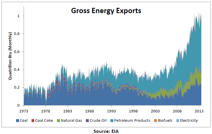 Energy export graph EIA